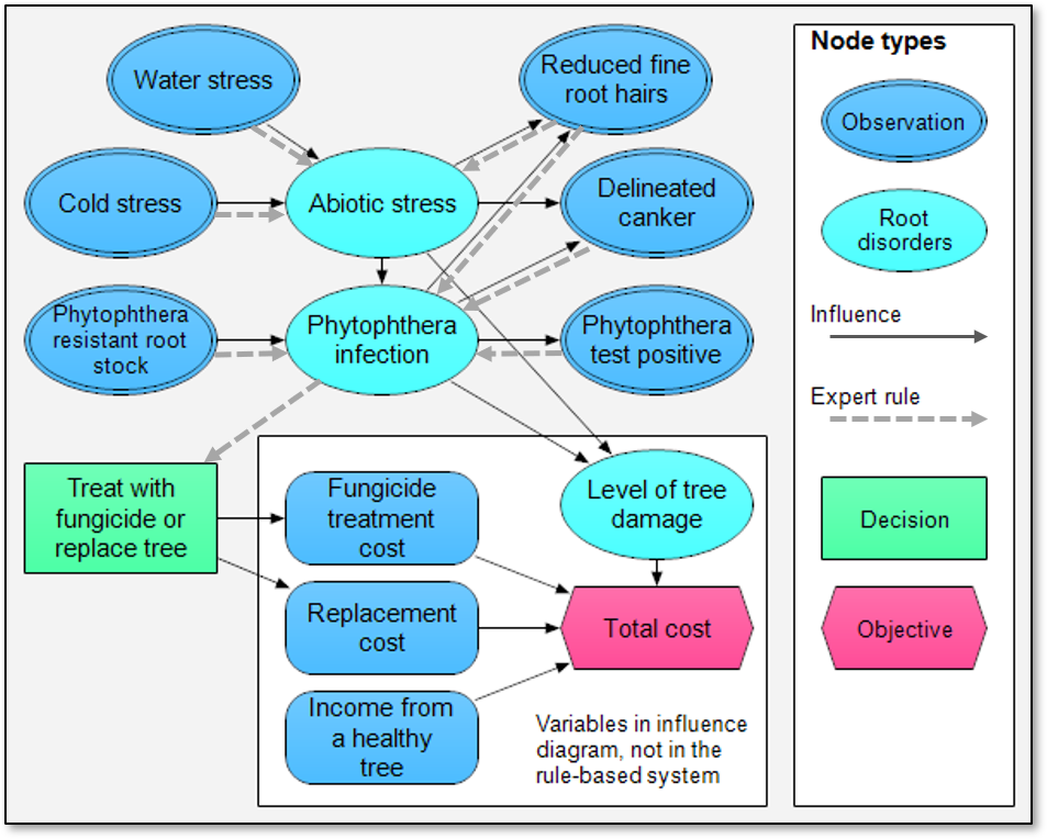 Compare rule-based expert system and influence diagram for apple tree treatment