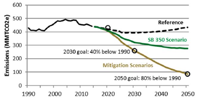 Three scenarios for California emissions