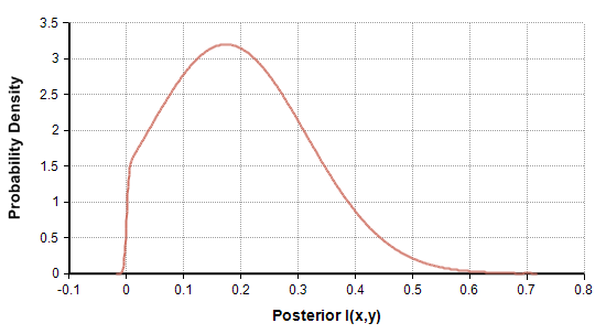 Figure 11: Posterior for Example 3.