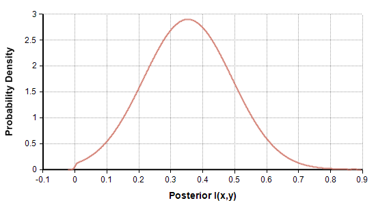 Posterior distribution for Example 2.