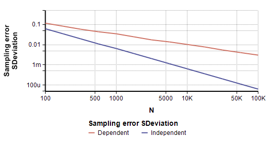 Figure 6: Dispersion in sampling error as sample size changes. The variance for dependence reduces more slowly than for independent variables.