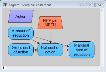 Abatement model logic so far