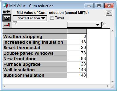 Cumulative MBTU reduction