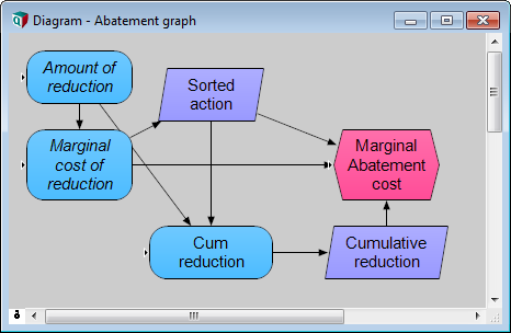 The logic used to produce the marginal abatement diagram.