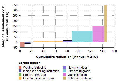 Marginal abatement graph for home heating costs