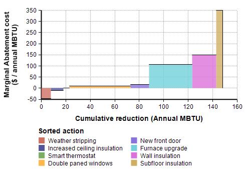 A marginal abatement graph